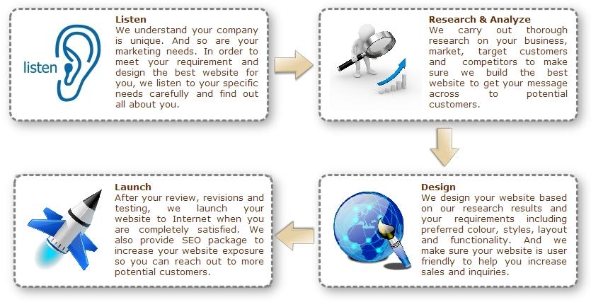 design-process-835